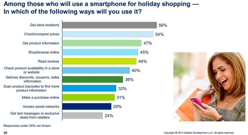 Deloitte Mobile Chart