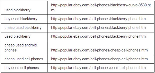 popular.ebay rankings