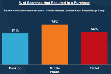 Percent of Searches Resulting in Purchases