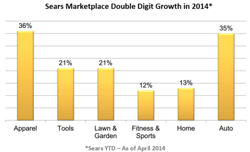 Sears Marketplace Double Digit Growth 2014